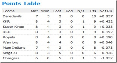 Cric Standings Day 22