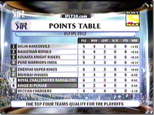 Standings (1)