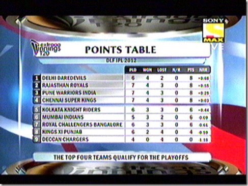 Standings (2)