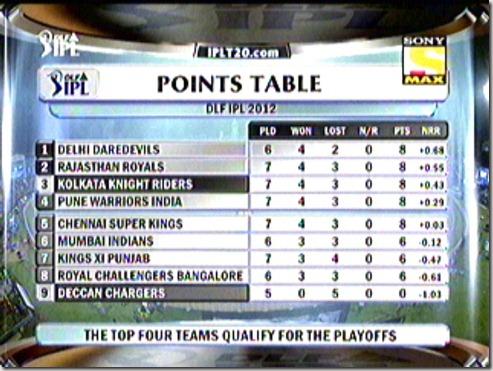 Standings (3)