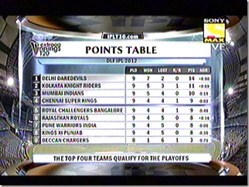 Standings (5)